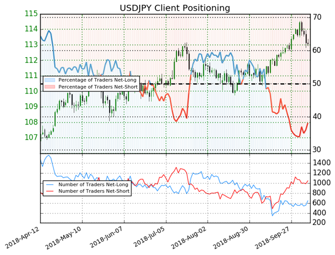 USD/JPY: A 23% Increase in Daily Long Positions Prompt A Bearish Bias