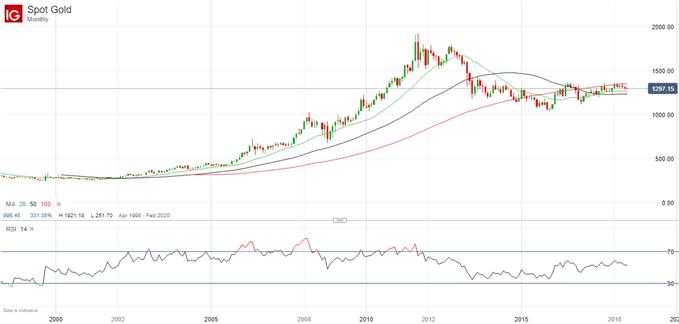 Gold Chartanalyse auf Monatebasis Juni 2004-2018