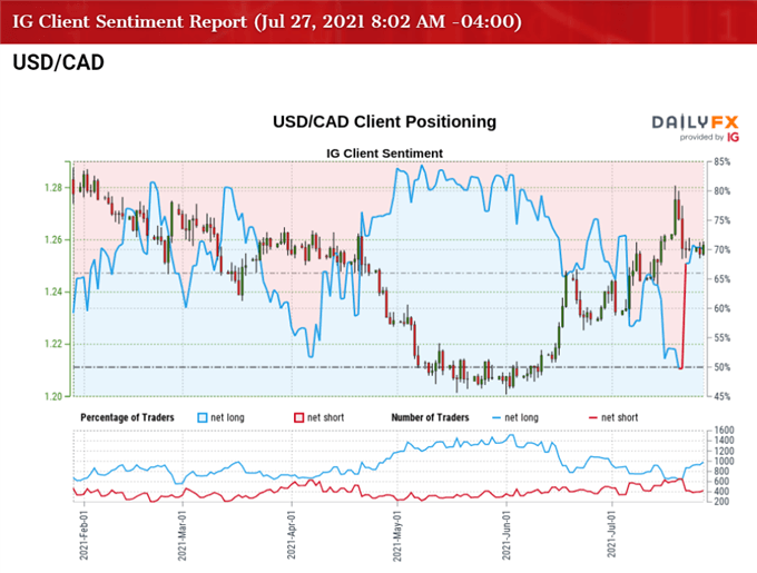 USD/CAD Rate Holds Steady with Federal Reserve Rate Decision on Tap