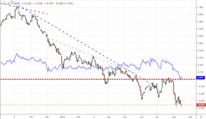S&P 500 Outlook Steadies Despite Recession Fears, EURUSD Tumble Not a Data Move
