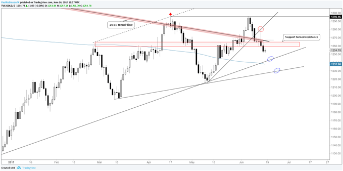 Silver Price – Failed Rallies Shift Focus Lower, Gold Below Support