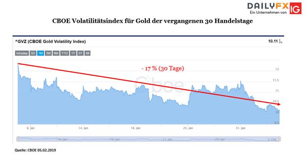 Goldpreis: C.o.T-Reports, sinkende Volatilität und Bullische Flagge