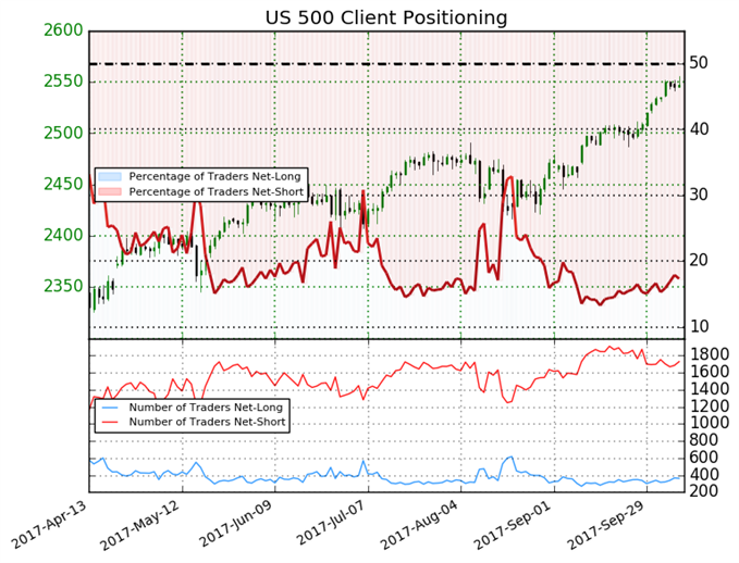 S&P 500 Sentiment Warns of Short-term Topping Potential