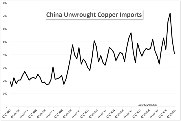China unwrought copper imports