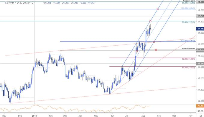 Silver Price Chart - XAG/USD Daily - SLV Trade Outlook - Technical Forecast