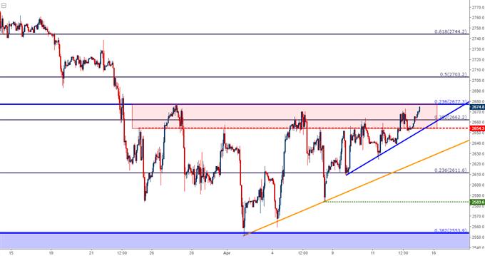 spx500 hourly chart
