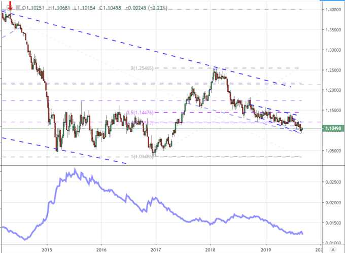 EURUSD Isn't the Only Market Facing the Calm Before the ECB Storm