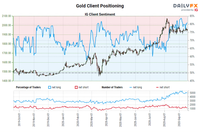 Weekly Fundamental Gold Price Forecast: Tailwinds Remains Strong