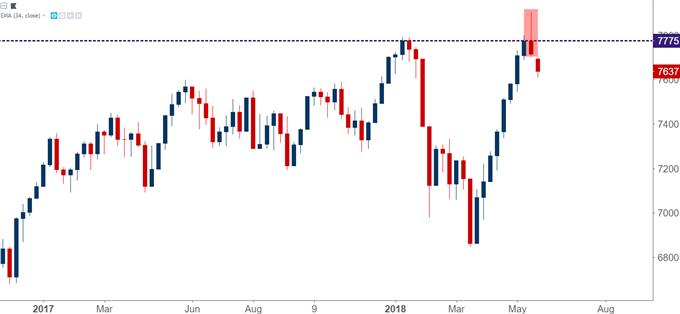 FTSE 100 Weekly Chart