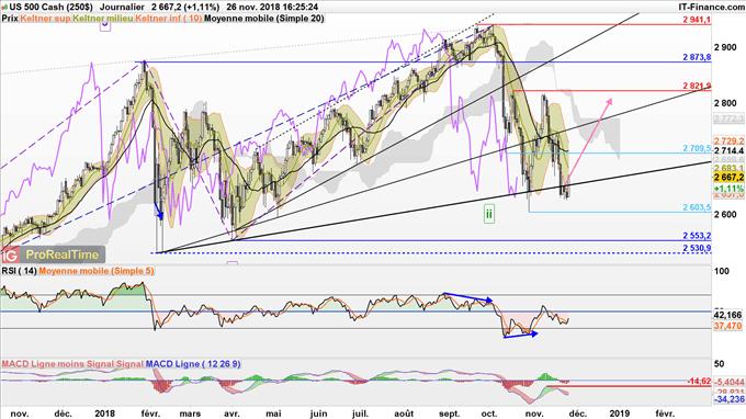 Le S&P 500 rebondit grâce aux propos accommodants du gouvernement italien et le rebond du pétrole