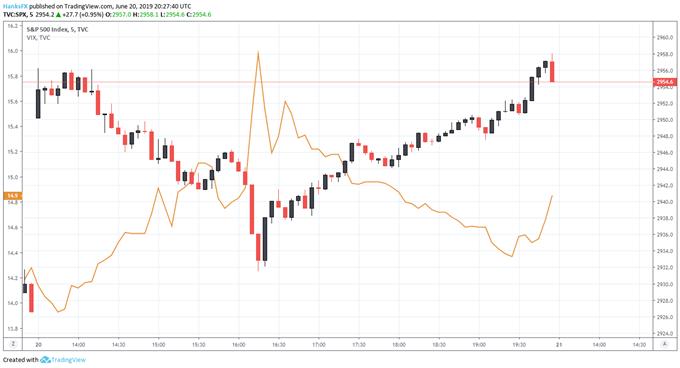 S&P 500 Posts Largest Gap Higher in 6 Months, VIX Follows Suit