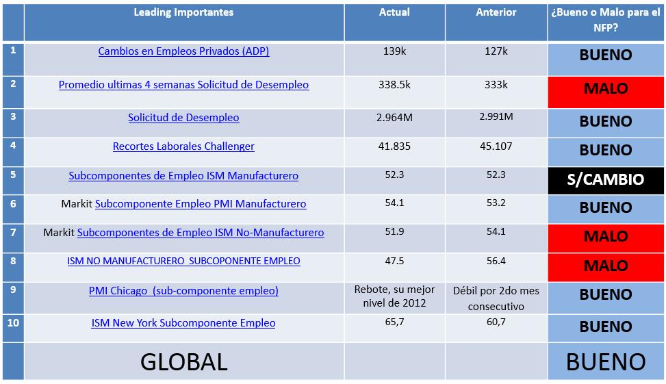 Economía de USA genera 175.000 nuevos trabajos