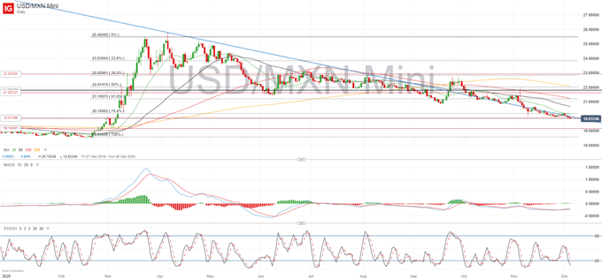 USD/MXN Forecast: Bearish Case is Weakening as Peso Strength Might Become an Issue