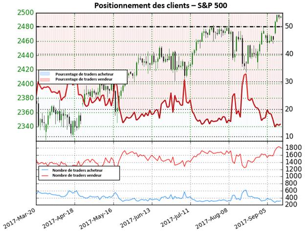 S&P 500 : A des niveaux records, l'indice fournit des signaux mitigés