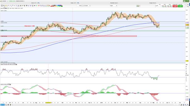 Euro Dollar Prognose: Unteres Keltner-Band unterstützte die Bullen