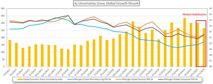 Chart showing Global PMI data