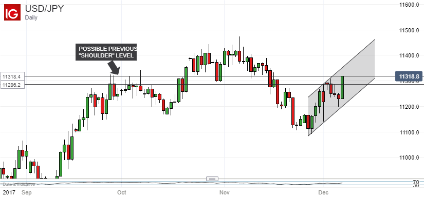 Yen looks past local data to us news usd jpy chart warns of top