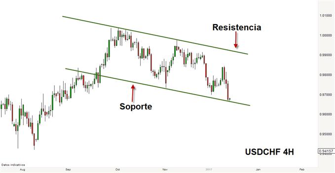 Estrategias de ruptura y trading con canales