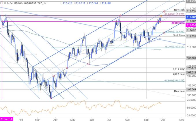 USD/JPY Price Chart - Daily