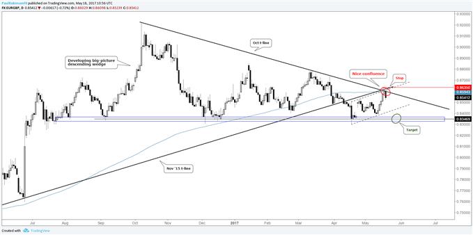 EUR/GBP court au niveau de la convergence de la résistance