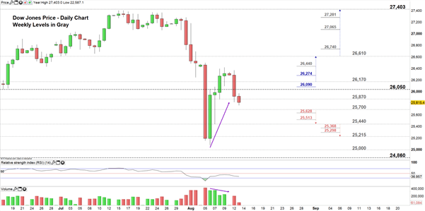 Dow Jones, S&P 500 Technical Analysis: Sellers Struggle to Lead the Price