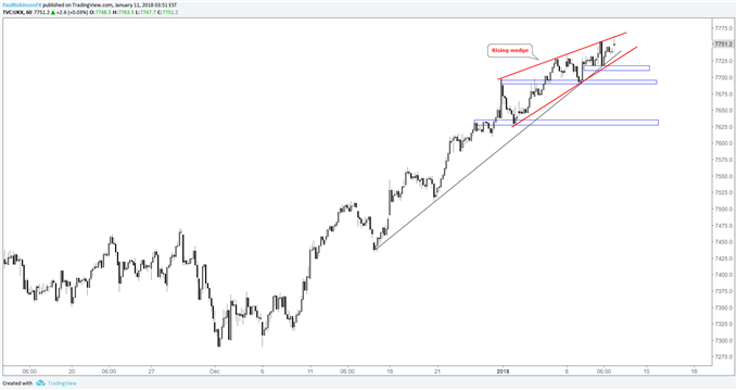 Ftse Technical Outlook