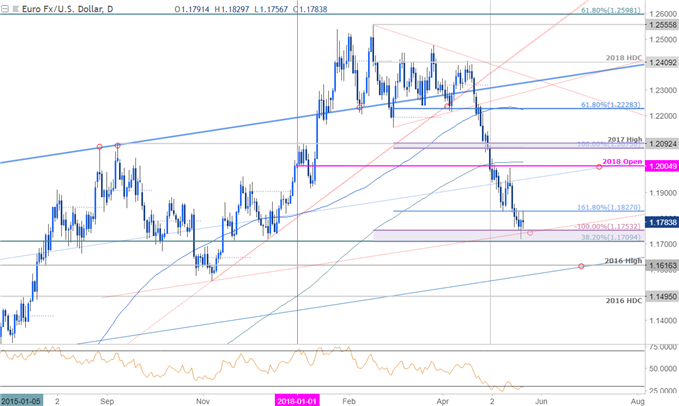 EUR/USD-Kurschart – Täglicher Zeitrahmen