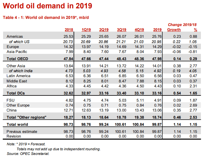 Image of OPEC world oil demand forecast