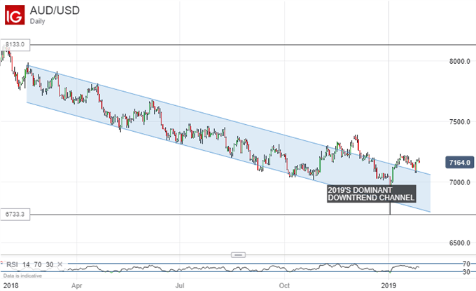 Chart of AUD/USD (Daily)