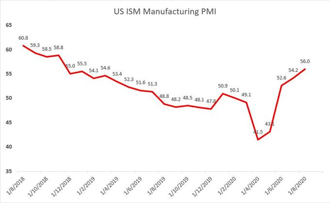 PMI ISM USA