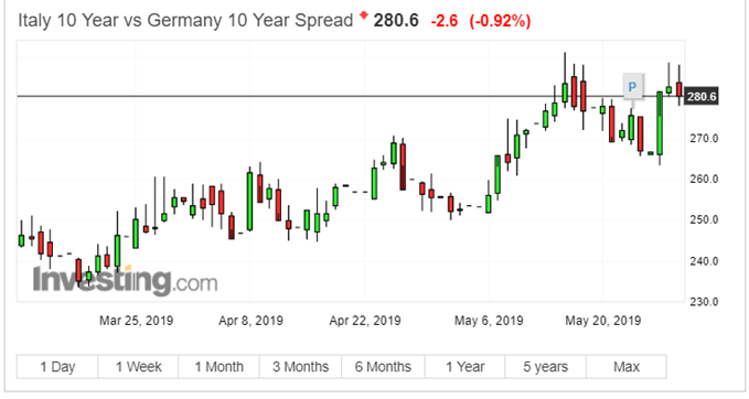Latest Italy/Germany yield spread chart.