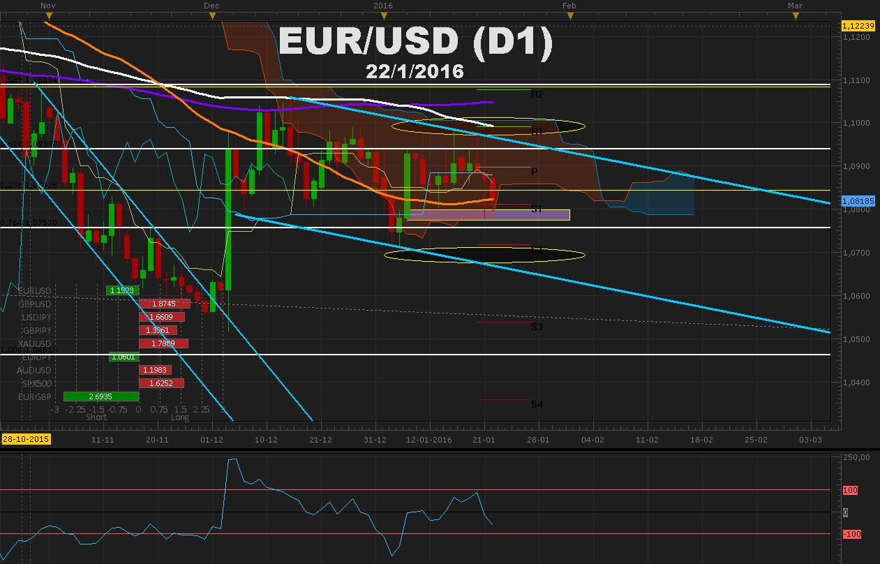 EURUSD  pierde terreno post-BCE  y espera conocer cifras de inflación para la Eurozona