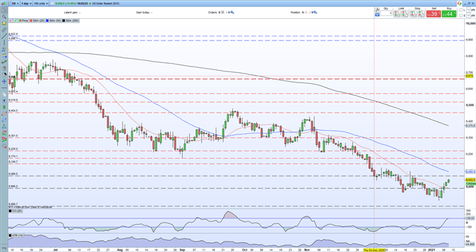 EUR/USD Price Outlook - Short-Term US Dollar Strength Pushes EUR/USD Lower
