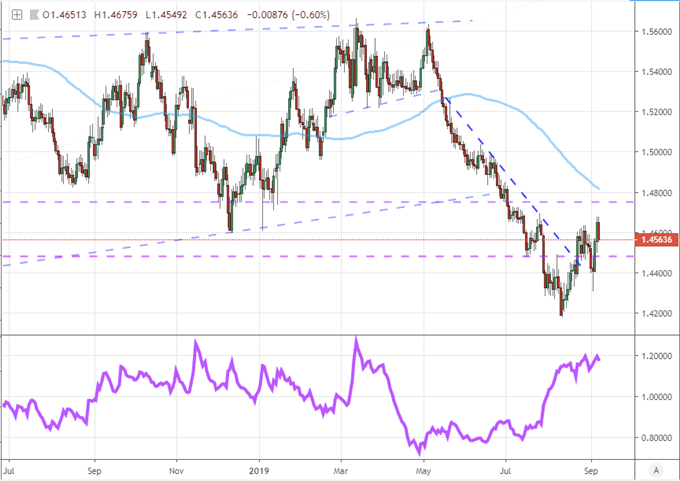 Equally-Weighted Pound Index with Ratio 10-Day to 50-Day ATR Daily Chart