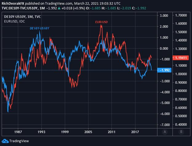 EURUSD Price Chart Euro to US Dollar Forecast Bund to Treasury yield spread