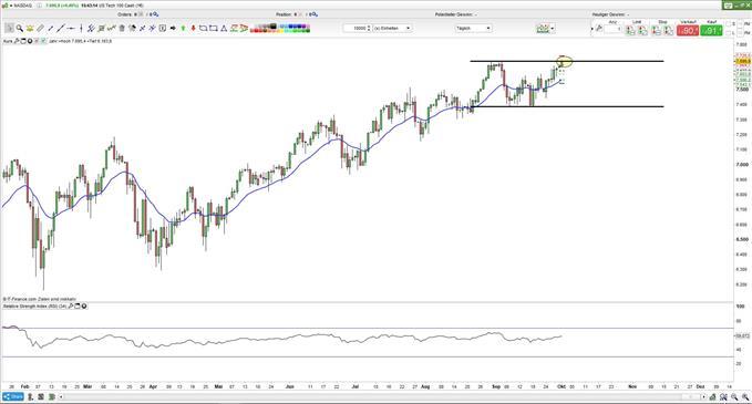 NASDAQ kämpft um Trendausbruch