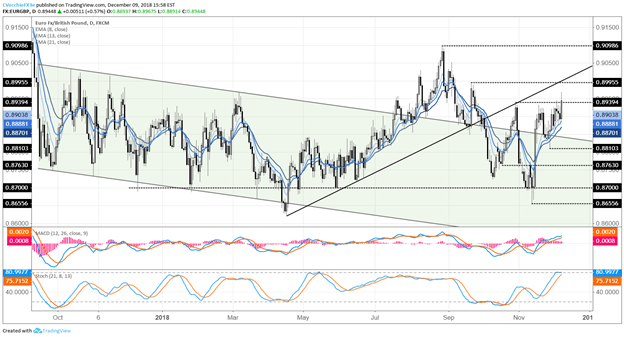 Euro Weekly Technical Forecast: Bottoming Efforts Under Way in Several Crosses