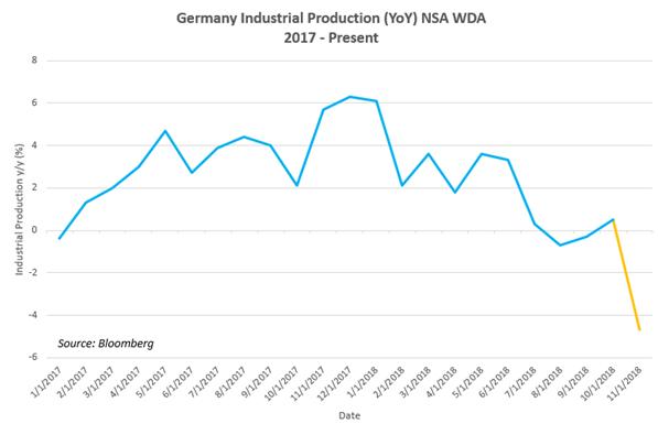 Chart of Germany Industrial Production (YoY) NSA WDA