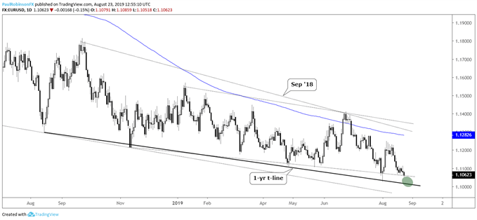 USD, EURUSD, GBPUSD, USDCAD  & amp; More: Charts for Next Week