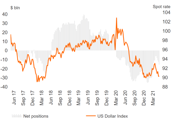 US Dollar Selling Persists, CAD Bulls Largest Since Late 2019 - COT Report
