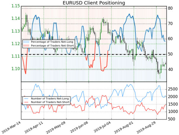 EURUSD Price Chart Technical Analysis Ahead of ECB and Fed