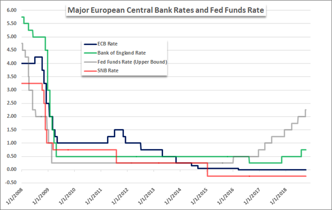 US-EU trade war: central bank interest rates.