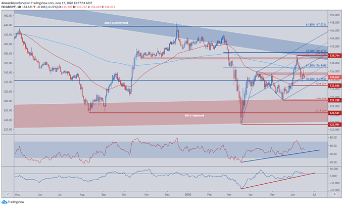 Image of GBP/JPY Price Daily Chart