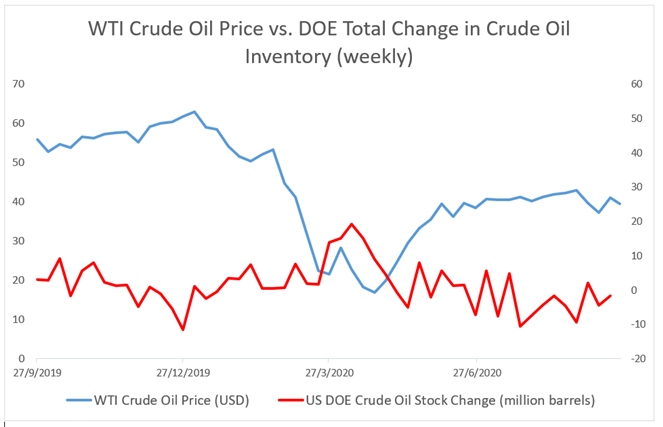 I prezzi del greggio oscillano al ribasso a causa delle preoccupazioni della domanda, forti USD