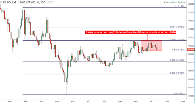 USD/CHF Technical Analysis: Swissy Swings into the Sweet Spot of Support