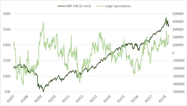 CoT: Wöchentliches Sentiment-Update – EUR/USD, USD/JPY, Rohöl und mehr