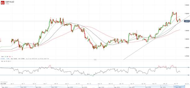 Análisis dólar australiano: GBP/AUD y AUD/USD