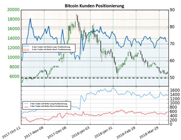 Bitcoin könnte wieder steigen, obwohl die meisten Anleger Netto-Long positioniert sind