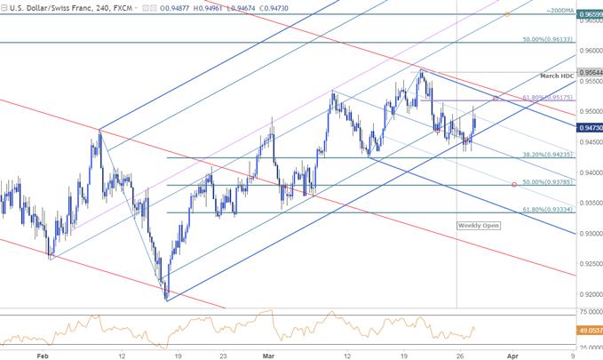 USD/CHF Price Chart - 240min Timeframe