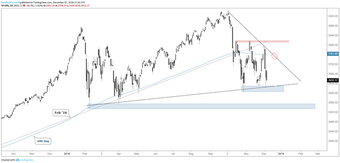 Technical Forecast for the S&P 500, Dow Jones, DAX 30 & FTSE